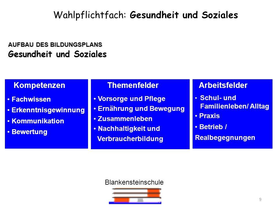 Blankensteinschule 9 AUFBAU DES BILDUNGSPLANS Gesundheit und Soziales Wahlpflichtfach: Gesundheit und Soziales Kompetenzen Fachwissen Erkenntnisgewinn