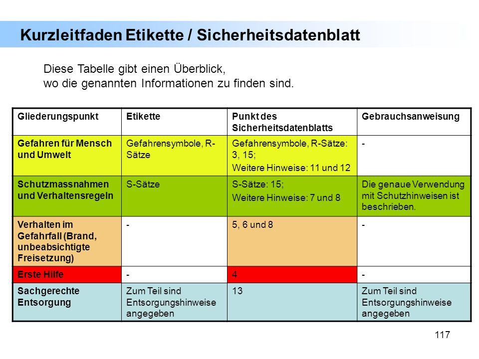 117 GliederungspunktEtikettePunkt des Sicherheitsdatenblatts Gebrauchsanweisung Gefahren für Mensch und Umwelt Gefahrensymbole, R- Sätze Gefahrensymbo