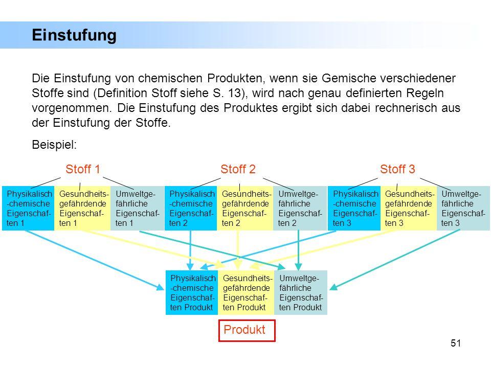 51 Einstufung Die Einstufung von chemischen Produkten, wenn sie Gemische verschiedener Stoffe sind (Definition Stoff siehe S. 13), wird nach genau def
