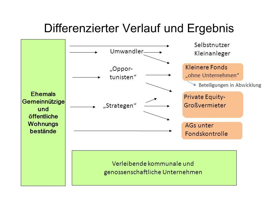 Regionale Schwerpunkte der Finanzinvestoren: NRW: 320.000 bis 450.000 Wohnungen Berlin - Kiel – Salzgitter – Wilhelmshaven – Dresden...