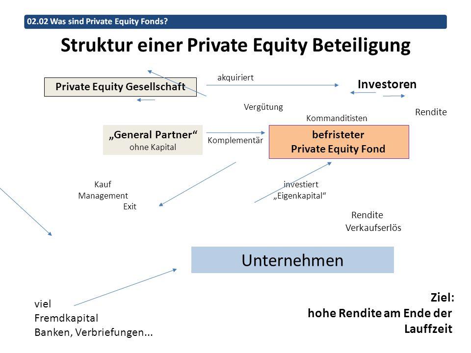 Bestandsinvestitionen im Vergleich Instandhaltung/(Modernisierung) /qm/Jahr