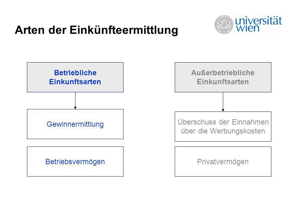 Arten der Einkünfteermittlung Betriebliche Einkunftsarten Außerbetriebliche Einkunftsarten Gewinnermittlung Überschuss der Einnahmen über die Werbungs