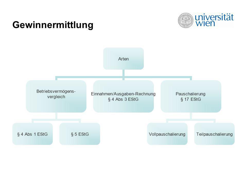 Gewinnermittlung Arten Betriebsvermögens- vergleich § 4 Abs 1 EStG§ 5 EStG Einnahmen/Ausgaben- Rechnung § 4 Abs 3 EStG Pauschalierung § 17 EStG Vollpa