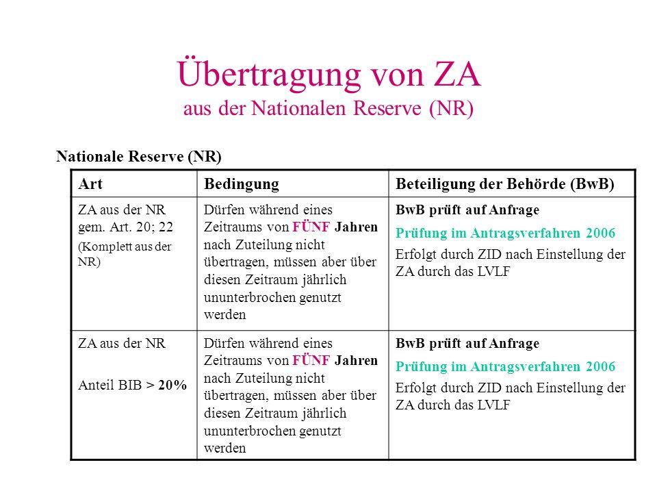 Übertragung von ZA aus der Nationalen Reserve (NR) Nationale Reserve (NR) ArtBedingungBeteiligung der Behörde (BwB) ZA aus der NR gem. Art. 20; 22 (Ko