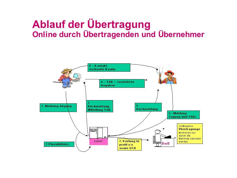 Ablauf der Übertragung Online durch Übertragenden und Übernehmer