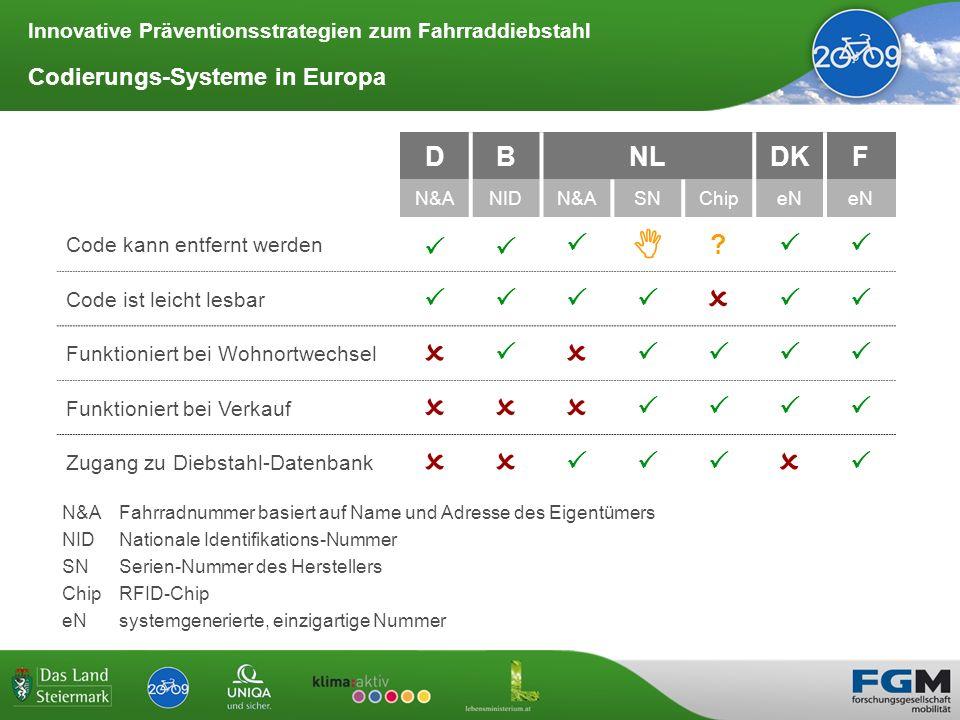 Innovative Präventionsstrategien zum Fahrraddiebstahl Codierungs-Systeme in Europa DBNLDKF N&ANIDN&ASNChipeN Code kann entfernt werden ? Code ist leic