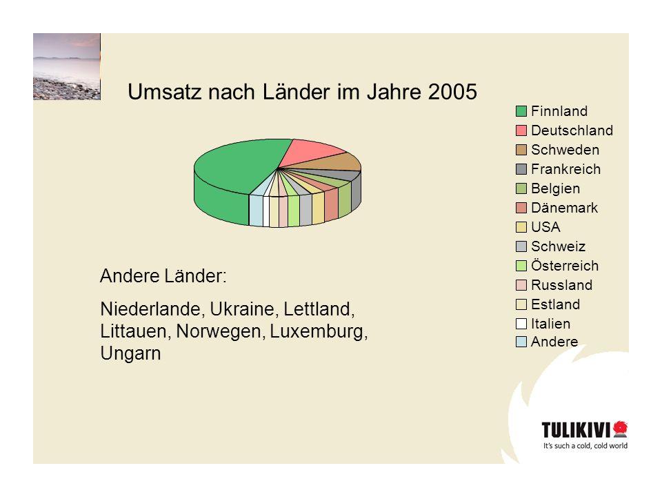Finnland Deutschland Schweden Frankreich Belgien Dänemark USA Schweiz Österreich Russland Estland Italien Andere Umsatz nach Länder im Jahre 2005 Ande