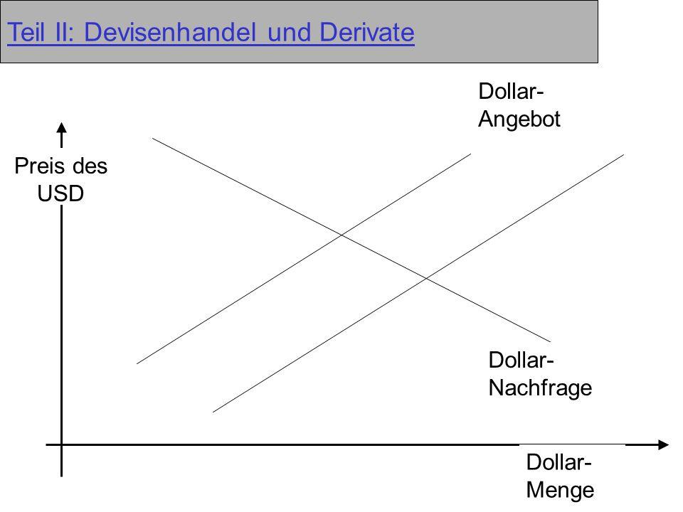 14 Teil II: Devisenhandel und Derivate Dollar- Angebot Dollar- Nachfrage Dollar- Menge Preis des USD