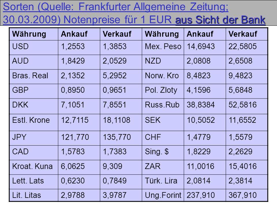 21 aus Sicht der Bank Sorten (Quelle: Frankfurter Allgemeine Zeitung; 30.03.2009) Notenpreise für 1 EUR aus Sicht der Bank WährungAnkaufVerkaufWährung