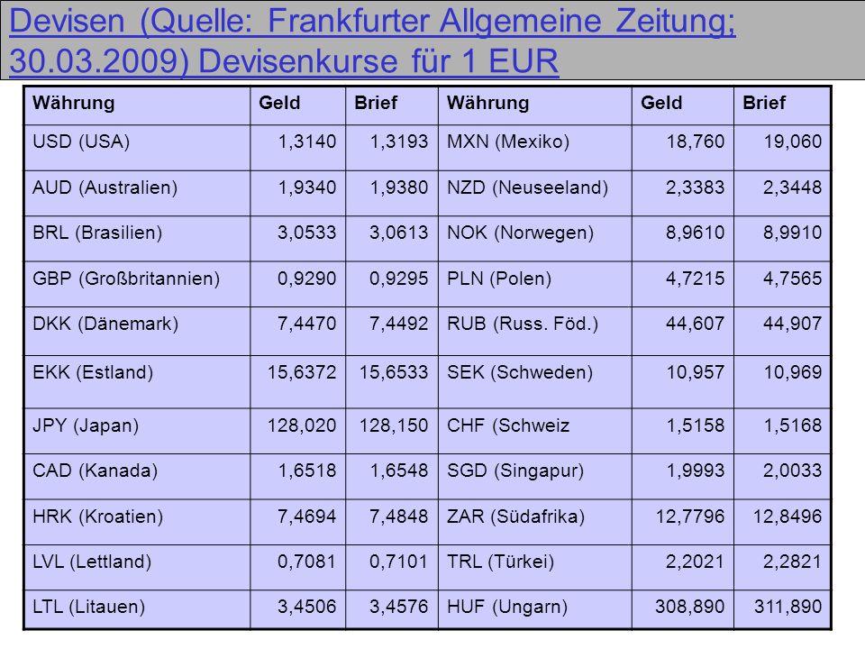32 Devisen (Quelle: Frankfurter Allgemeine Zeitung; 30.03.2009) Devisenkurse für 1 EUR WährungGeldBriefWährungGeldBrief USD (USA)1,31401,3193MXN (Mexi