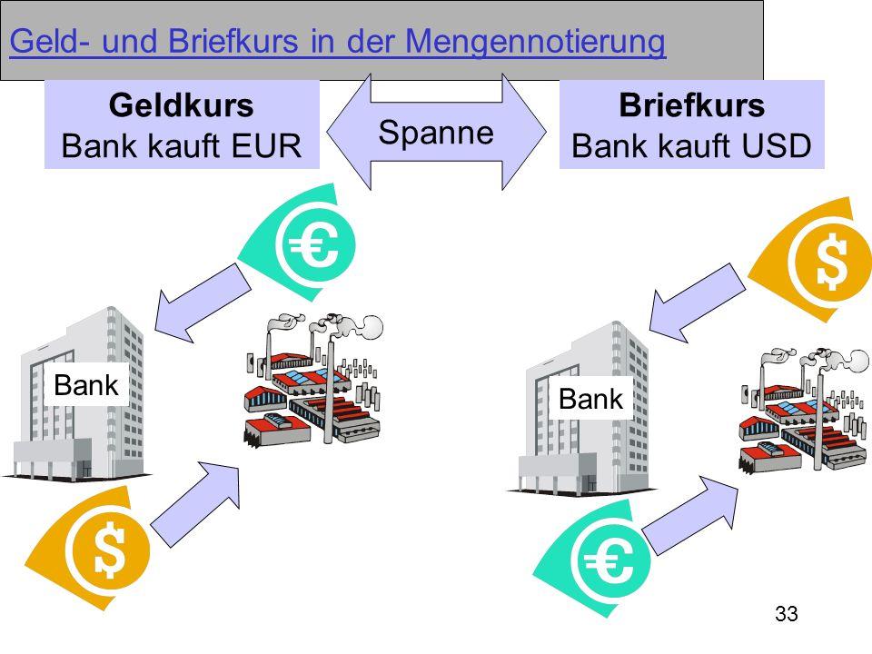 33 Geld- und Briefkurs in der Mengennotierung Geldkurs Bank kauft EUR Briefkurs Bank kauft USD Spanne Bank
