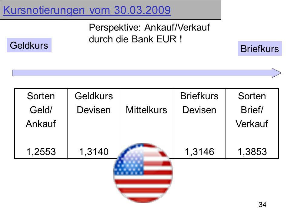 34 Kursnotierungen vom 30.03.2009 Geldkurs Briefkurs Sorten Geld/ Ankauf 1,2553 Geldkurs Devisen 1,3140 Mittelkurs Briefkurs Devisen 1,3146 Sorten Bri