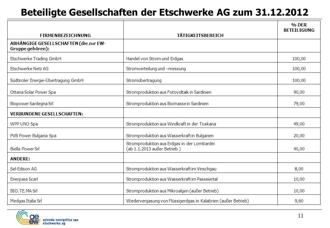 11 Beteiligte Gesellschaften der Etschwerke AG zum 31.12.2012 FIRMENBEZEICHNUNGTÄTIGKEITSBEREICH % DER BETEILIGUNG ABHÄNGIGE GESELLSCHAFTEN (die zur E