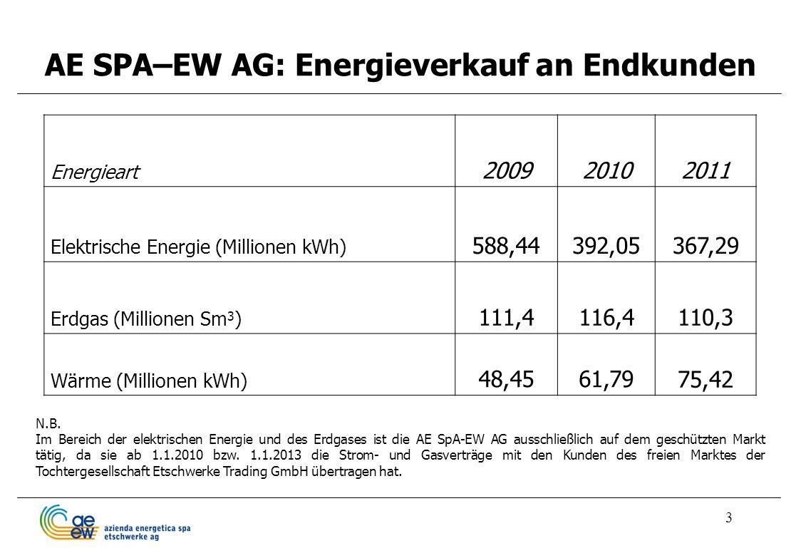 3 AE SPA–EW AG: Energieverkauf an Endkunden Energieart 200920102011 Elektrische Energie (Millionen kWh) 588,44392,05367,29 Erdgas (Millionen Sm 3 ) 11