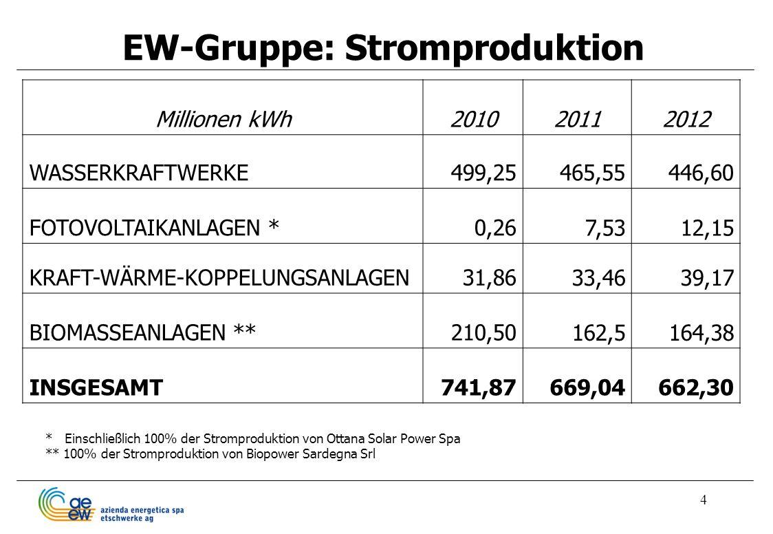 4 EW-Gruppe: Stromproduktion Millionen kWh201020112012 WASSERKRAFTWERKE499,25465,55446,60 FOTOVOLTAIKANLAGEN *0,26 7,5312,15 KRAFT-WÄRME-KOPPELUNGSANL
