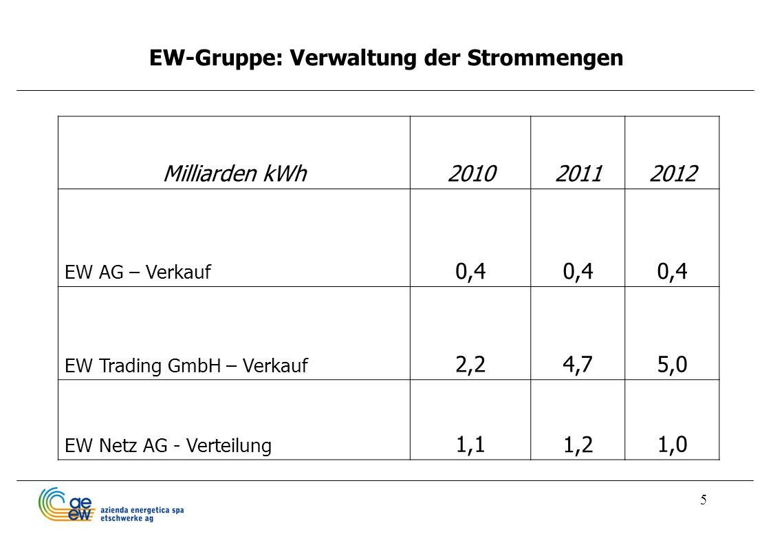 5 EW-Gruppe: Verwaltung der Strommengen Milliarden kWh201020112012 EW AG – Verkauf 0,4 EW Trading GmbH – Verkauf 2,24,75,0 EW Netz AG - Verteilung 1,1