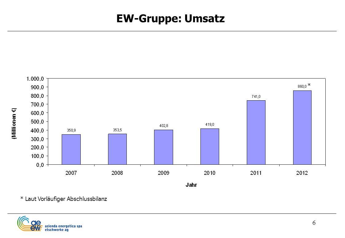 6 EW-Gruppe: Umsatz * Laut Vorläufiger Abschlussbilanz *