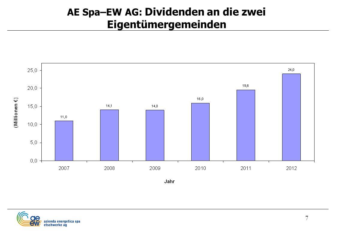 7 AE Spa–EW AG: Dividenden an die zwei Eigentümergemeinden