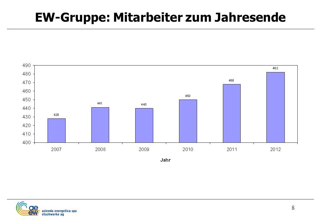8 EW-Gruppe: Mitarbeiter zum Jahresende
