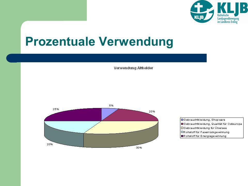 Prozentuale Verwendung