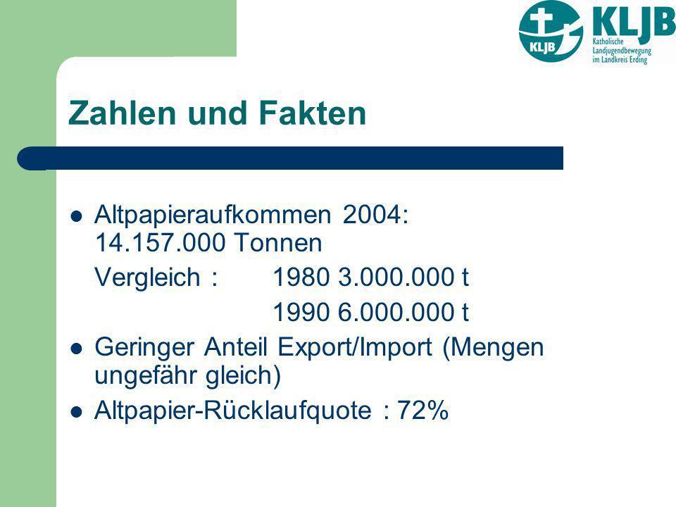 Zahlen und Fakten Altpapieraufkommen 2004: 14.157.000 Tonnen Vergleich : 1980 3.000.000 t 1990 6.000.000 t Geringer Anteil Export/Import (Mengen ungef