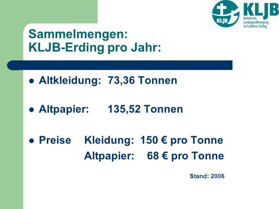 Sammelmengen: KLJB-Erding pro Jahr: Altkleidung: 73,36 Tonnen Altpapier: 135,52 Tonnen Preise Kleidung: 150 pro Tonne Altpapier: 68 pro Tonne Stand: 2