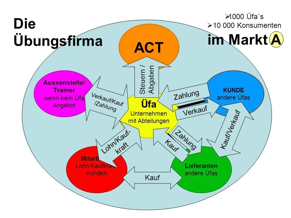 Eibensteiner 2008 Üfa Unternehmen mit Abteilungen ACTKUNDE andere Üfas Lieferanten andere Üfas Mitarbeiter Lohn/Kaufkraft/Kunden Aussenstelle/Trainer