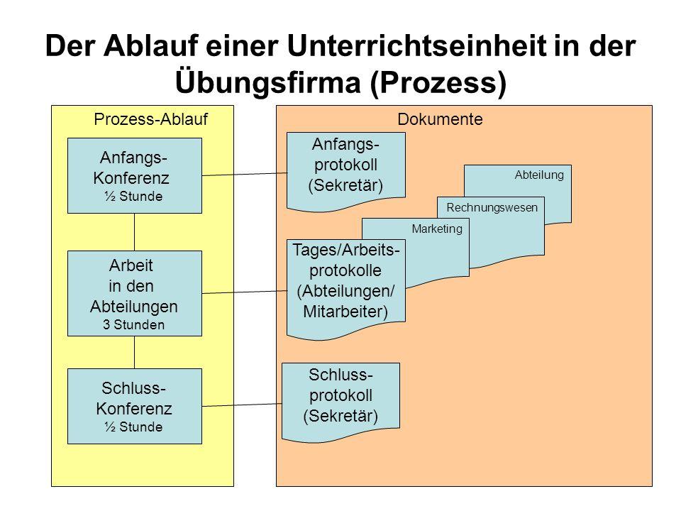 Eibensteiner 2008 Abteilung Rechnungswesen Marketing Der Ablauf einer Unterrichtseinheit in der Übungsfirma (Prozess) Anfangs- Konferenz ½ Stunde Arbe