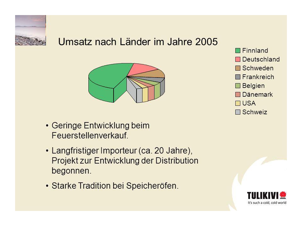 Finnland Deutschland Schweden Frankreich Belgien Dänemark USA Schweiz Umsatz nach Länder im Jahre 2005 Geringe Entwicklung beim Feuerstellenverkauf. L