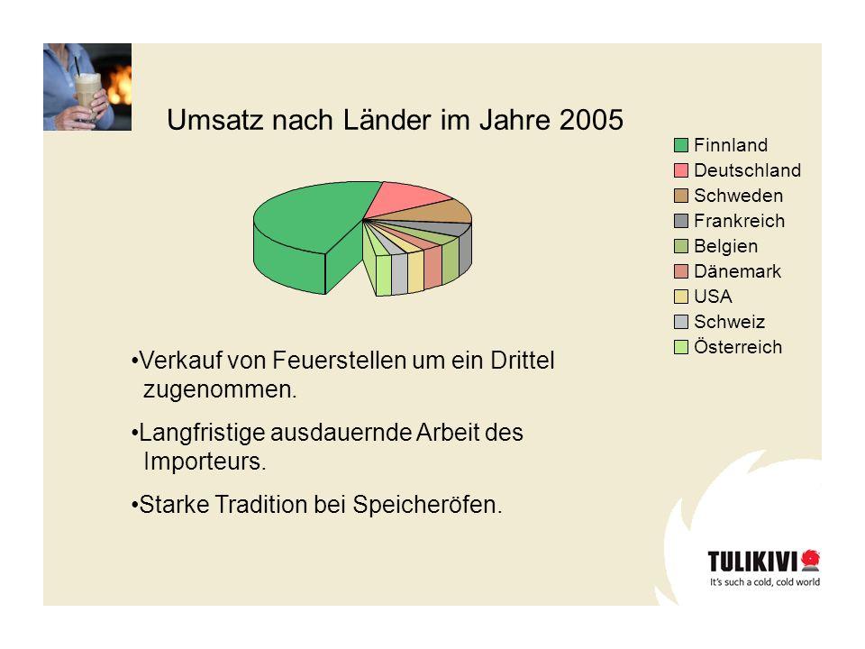 Finnland Deutschland Schweden Frankreich Belgien Dänemark USA Schweiz Österreich Umsatz nach Länder im Jahre 2005 Verkauf von Feuerstellen um ein Drit