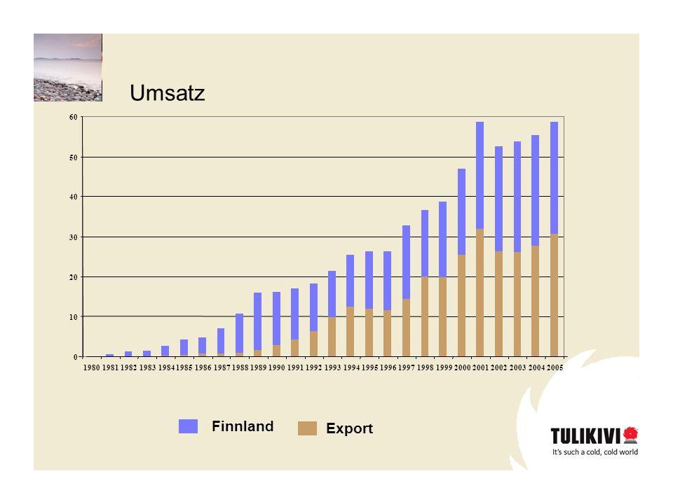 Umsatz Finnland Export