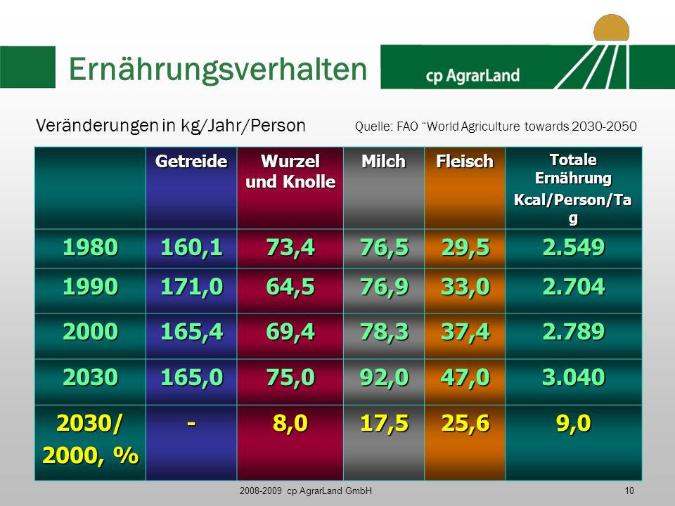 2008-2009 cp AgrarLand GmbH10 Ernährungsverhalten Getreide Wurzel und Knolle MilchFleisch Totale Ernährung Kcal/Person/Ta g 1980160,173,476,529,52.549 1990171,064,576,933,02.704 2000165,469,478,337,42.789 2030165,075,092,047,03.040 2030/ 2000, % -8,017,525,69,0 Veränderungen in kg/Jahr/Person Quelle: FAO World Agriculture towards 2030-2050