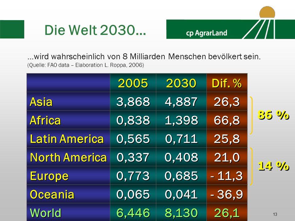 2008-2009 cp AgrarLand GmbH13 Die Welt 2030… …wird wahrscheinlich von 8 Milliarden Menschen bevölkert sein. (Quelle: FAO data – Elaboration L. Roppa,