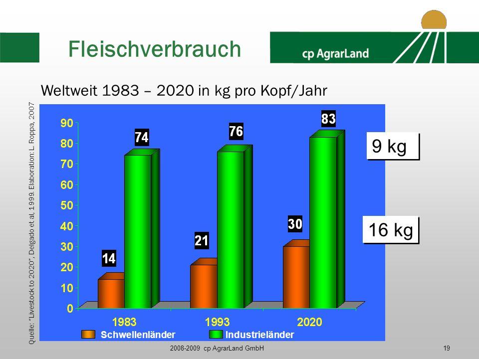 2008-2009 cp AgrarLand GmbH19 Fleischverbrauch Schwellenländer Industrieländer 9 kg 16 kg Weltweit 1983 – 2020 in kg pro Kopf/Jahr Quelle: Livestock t