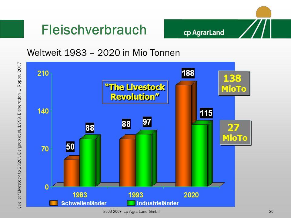 2008-2009 cp AgrarLand GmbH20 The Livestock Revolution The Livestock Revolution 138 MioTo 138 MioTo 27 MioTo 27 MioTo Weltweit 1983 – 2020 in Mio Tonn