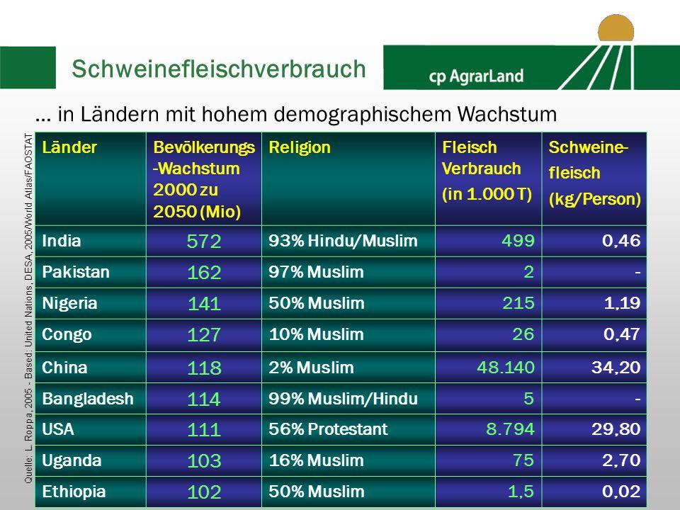 2008-2009 cp AgrarLand GmbH22 Schweinefleischverbrauch LänderBevölkerungs -Wachstum 2000 zu 2050 (Mio) ReligionFleisch Verbrauch (in 1.000 T) Schweine