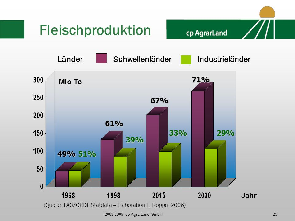 2008-2009 cp AgrarLand GmbH25 Fleischproduktion Länder 49%51% Mio To 61% 67% 71% 39% 33%29% SchwellenländerIndustrieländer (Quelle: FAO/OCDE Statdata