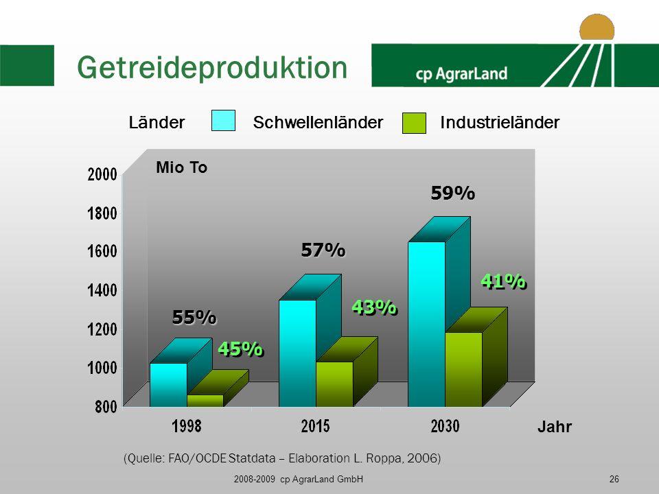2008-2009 cp AgrarLand GmbH26 Getreideproduktion 55% 45% Mio To 57% 59% 43% 41% LänderSchwellenländerIndustrieländer Jahr (Quelle: FAO/OCDE Statdata –