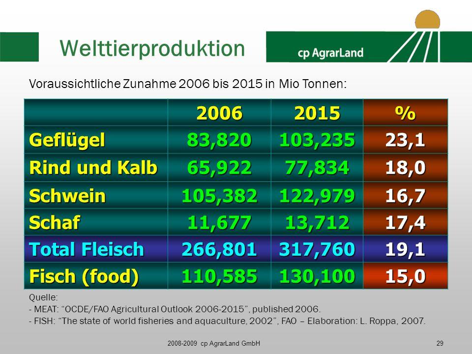 2008-2009 cp AgrarLand GmbH29 Welttierproduktion 20062015% Geflügel83,820103,23523,1 Rind und Kalb 65,92277,83418,0 Schwein105,382122,97916,7 Schaf11,