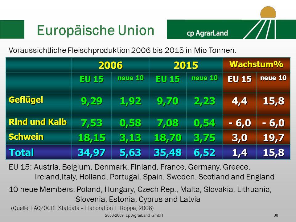 2008-2009 cp AgrarLand GmbH30 Europäische Union Voraussichtliche Fleischproduktion 2006 bis 2015 in Mio Tonnen: 20062015Wachstum% EU 15 neue 10 EU 15