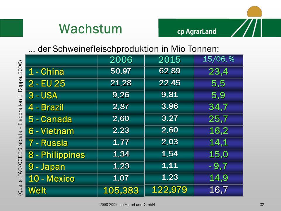 2008-2009 cp AgrarLand GmbH32 Wachstum (Quelle: FAO/OCDE Statdata – Elaboration L. Roppa, 2006) 2006 1 - China 50,97 2 - EU 25 21,28 3 - USA 9,26 4 -