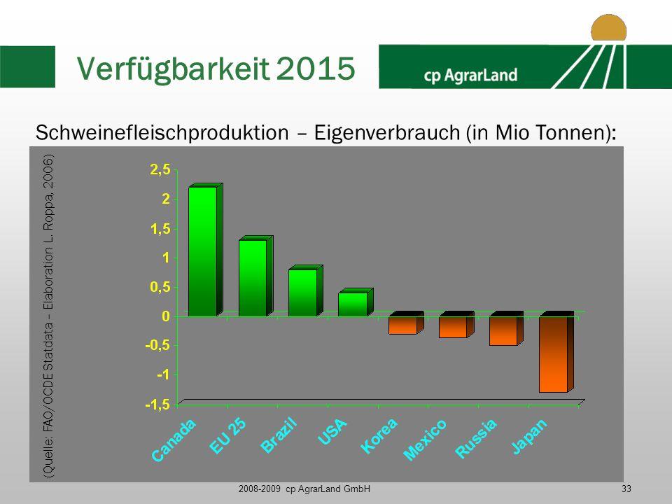 2008-2009 cp AgrarLand GmbH33 Verfügbarkeit 2015 (Quelle: FAO/OCDE Statdata – Elaboration L. Roppa, 2006) Schweinefleischproduktion – Eigenverbrauch (