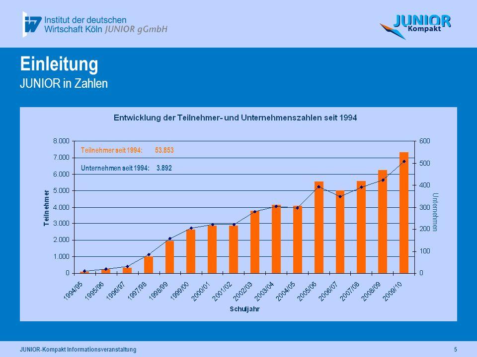 JUNIOR-Kompakt Informationsveranstaltung5 Teilnehmer seit 1994: 53.853 Unternehmen seit 1994: 3.892 Einleitung JUNIOR in Zahlen Unternehmen