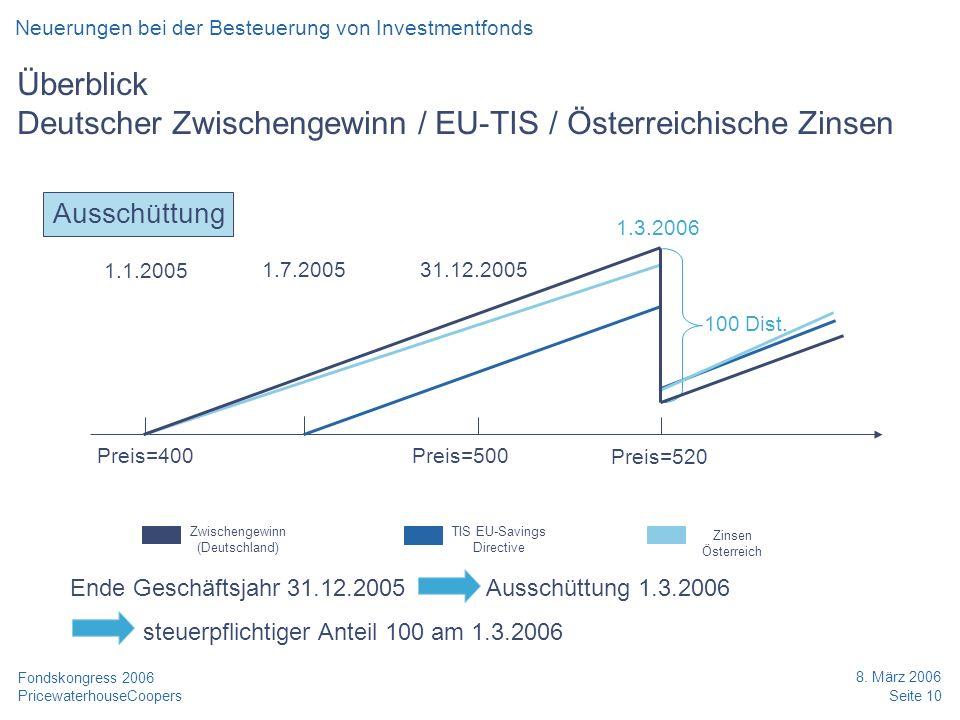 PricewaterhouseCoopers 8. März 2006 Seite 10 Fondskongress 2006 Überblick Deutscher Zwischengewinn / EU-TIS / Österreichische Zinsen Ende Geschäftsjah