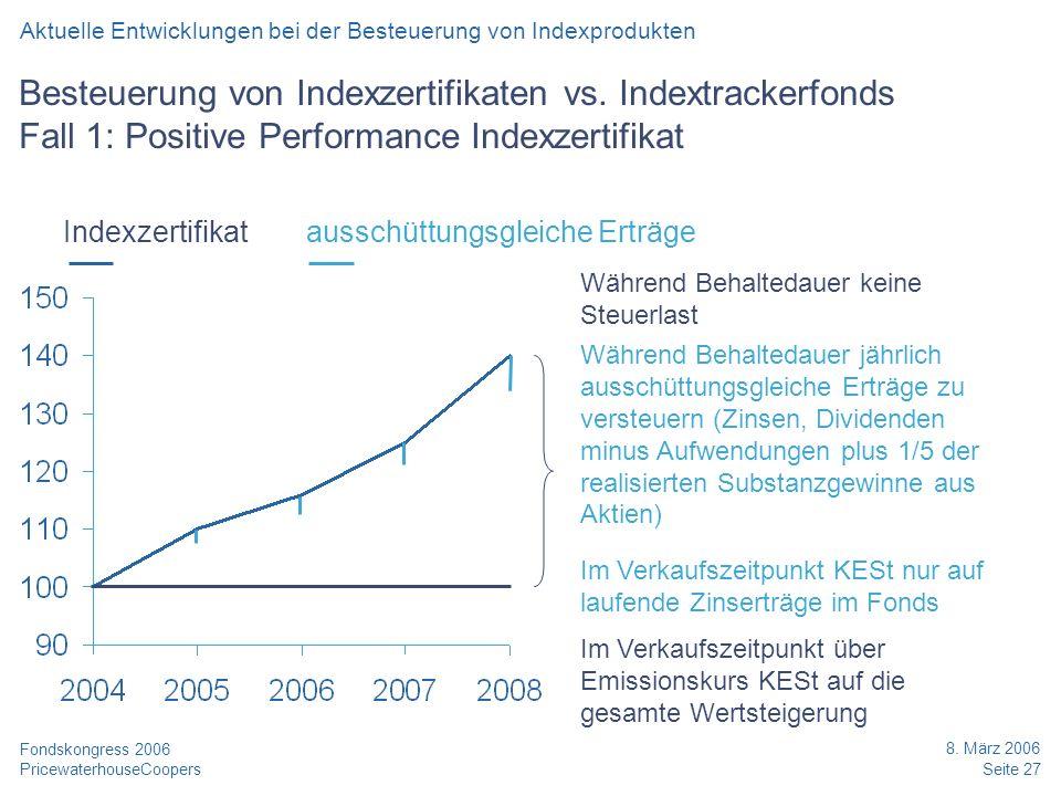 PricewaterhouseCoopers 8. März 2006 Seite 27 Fondskongress 2006 Besteuerung von Indexzertifikaten vs. Indextrackerfonds Fall 1: Positive Performance I