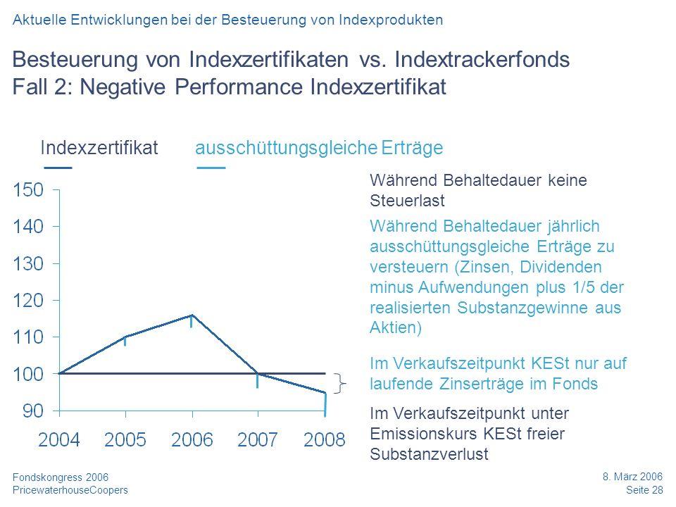 PricewaterhouseCoopers 8. März 2006 Seite 28 Fondskongress 2006 Besteuerung von Indexzertifikaten vs. Indextrackerfonds Fall 2: Negative Performance I