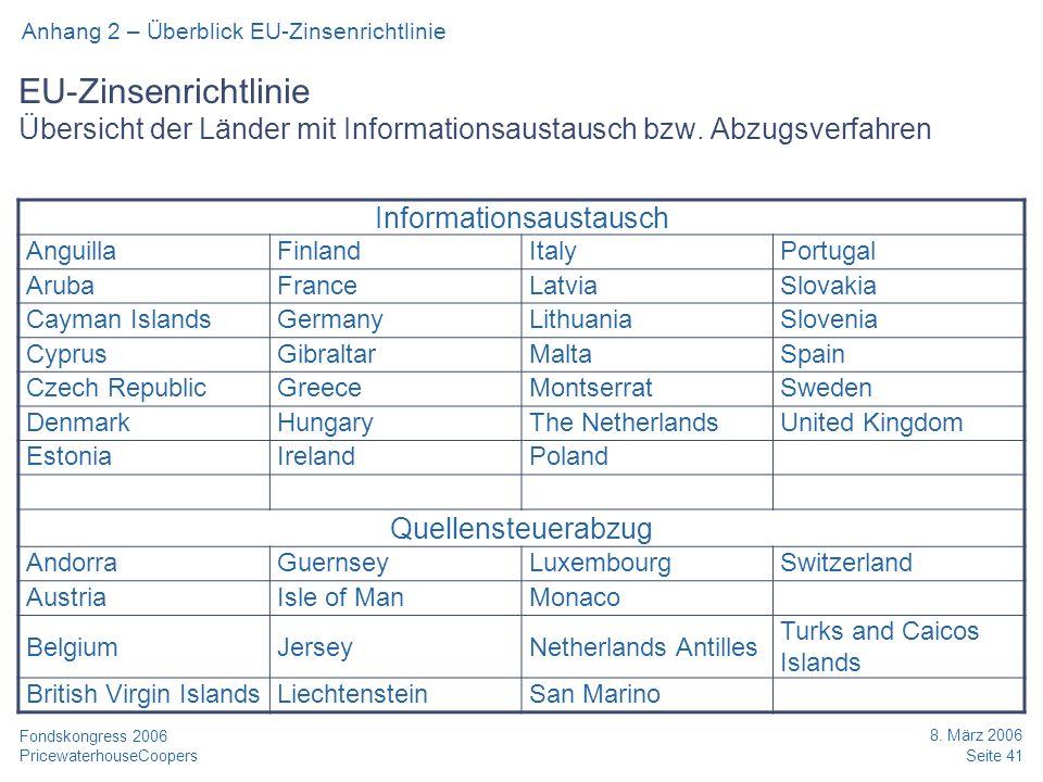 PricewaterhouseCoopers 8. März 2006 Seite 41 Fondskongress 2006 EU-Zinsenrichtlinie Übersicht der Länder mit Informationsaustausch bzw. Abzugsverfahre
