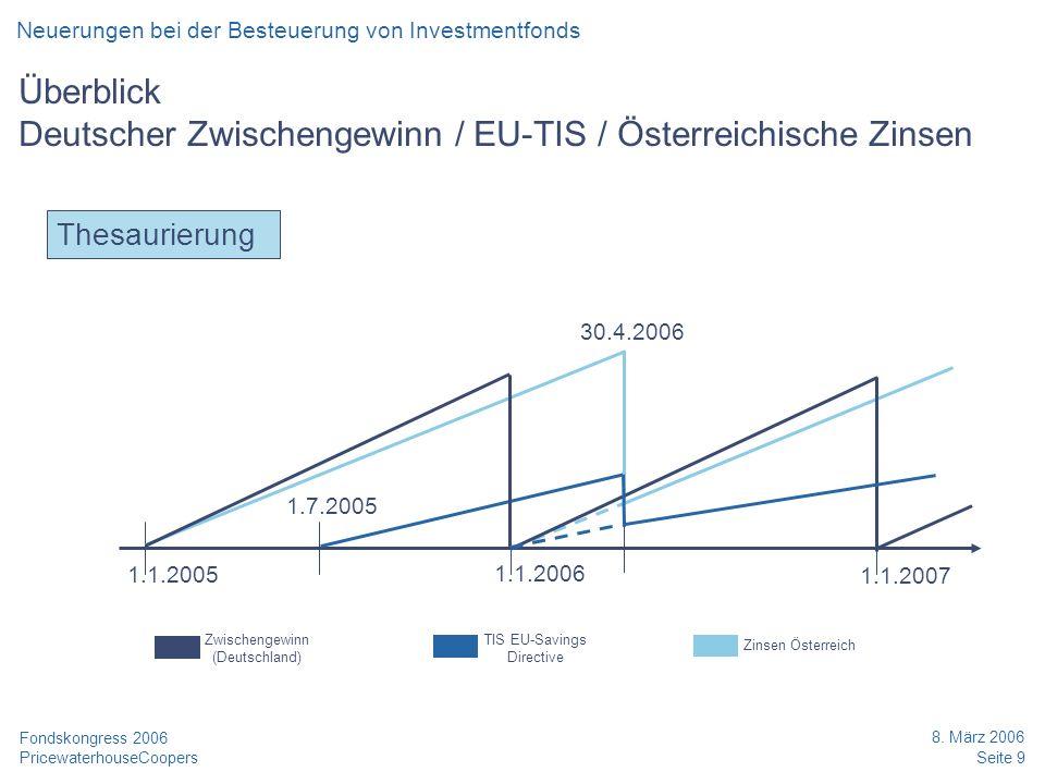 PricewaterhouseCoopers 8. März 2006 Seite 9 Fondskongress 2006 Überblick Deutscher Zwischengewinn / EU-TIS / Österreichische Zinsen Thesaurierung 1.1.