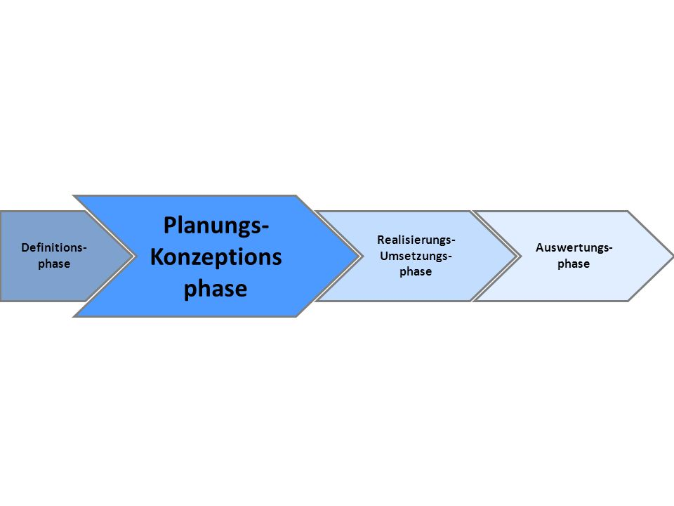Definitions- phase Planungs- Konzeptions phase Realisierungs- Umsetzungs- phase Auswertungs- phase
