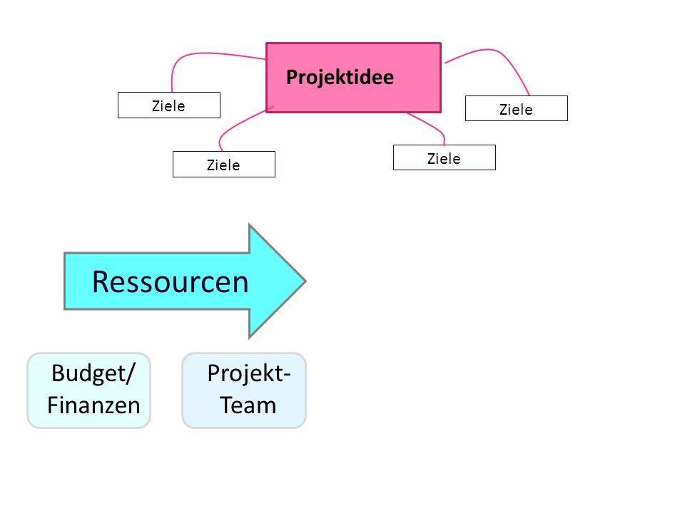 Ressourcen Budget/ Finanzen Projekt- Team Ziele Projektidee